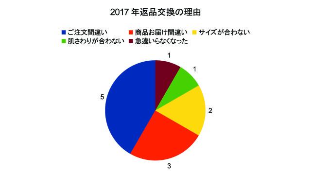2017年返品交換の理由グラフ